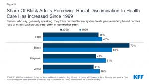 Discrimination against minorities in health care is increasing